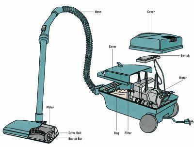 Vacuum components diagram